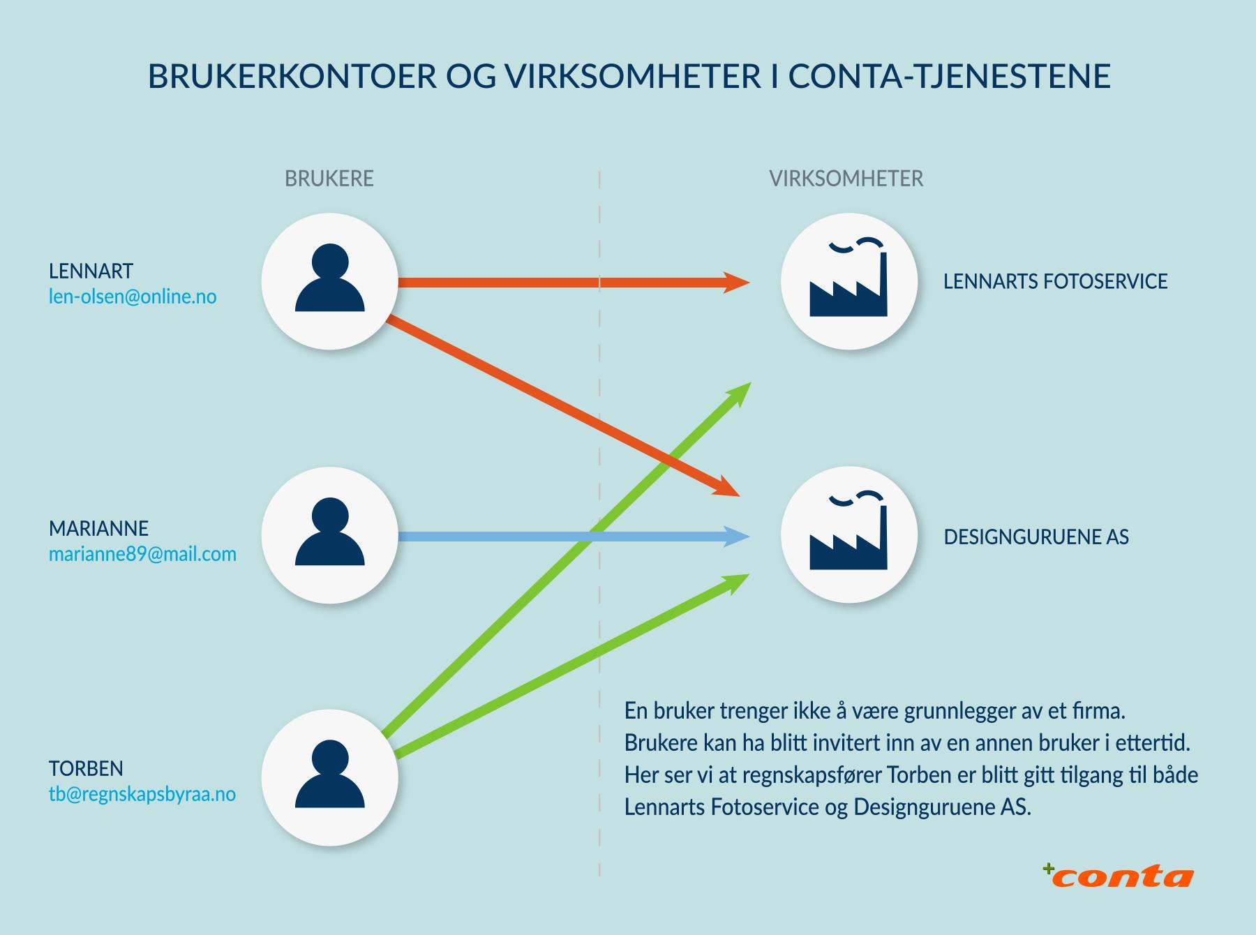 Brukerkontoer og virksomheter i Conta-tjenestene