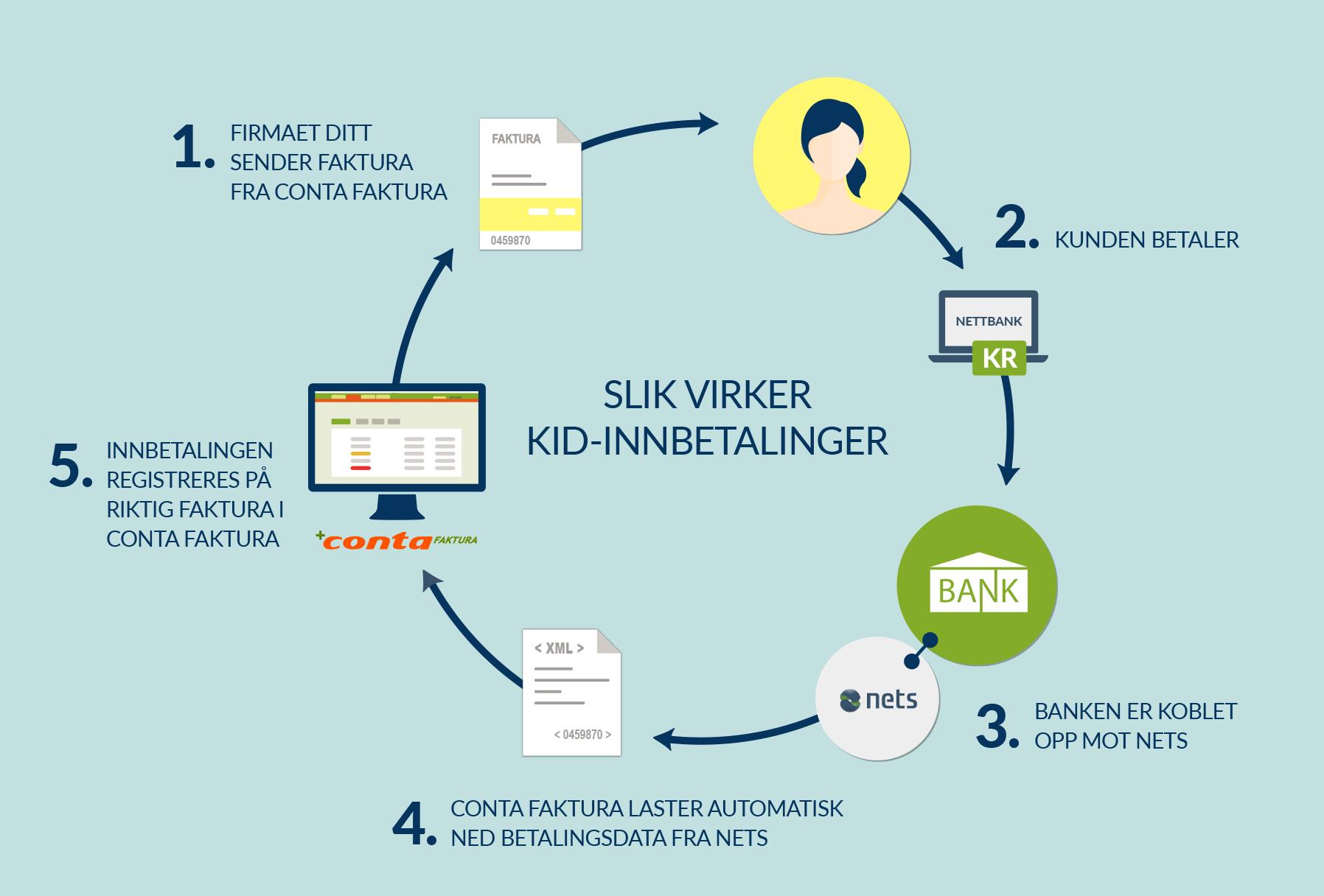 Illustrasjon: Slik virker KID-innbetalinger