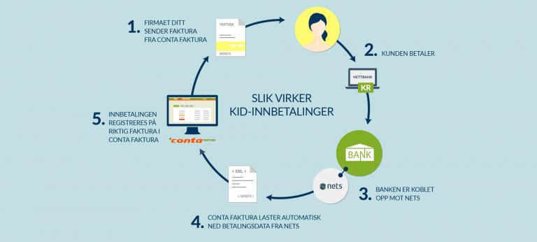 Automatiske innbetalinger med KID