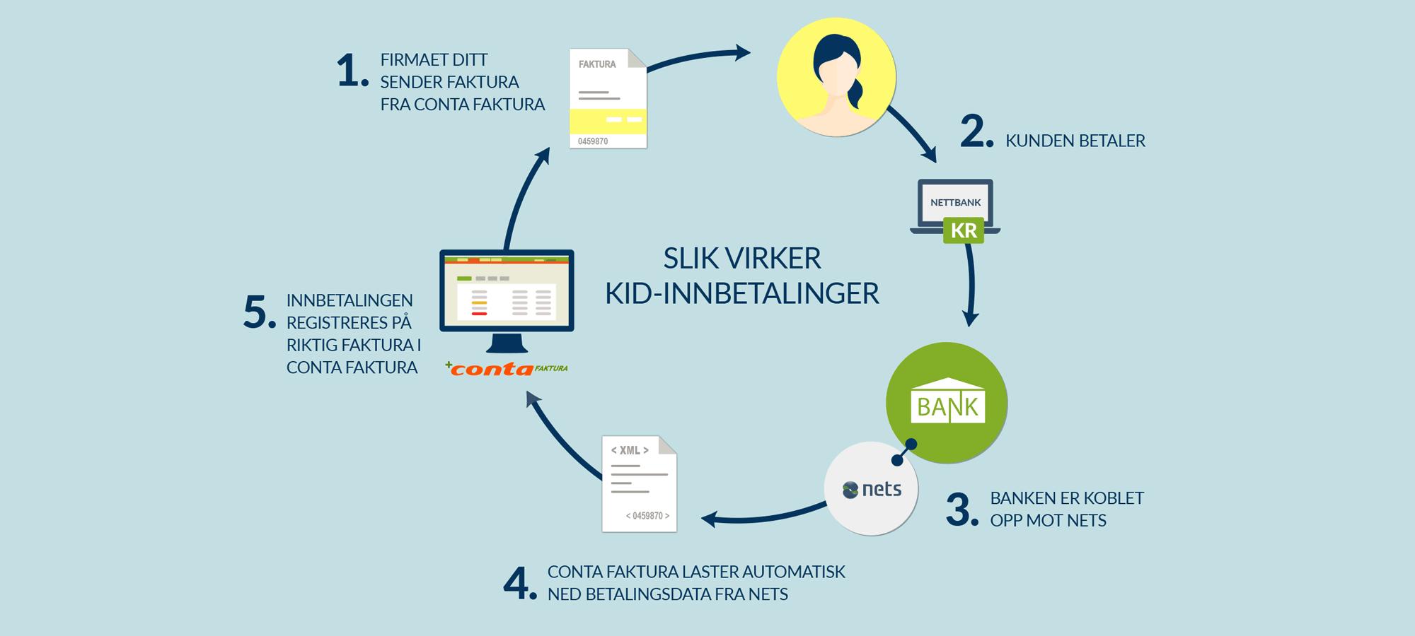 Forklaring av hvordan KID fungerer